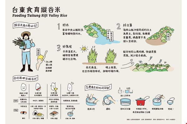 "AGUA Design uses design to raise awareness of Taitung's ""food power."" (design by Fooding Taitung/AGUA Design)"